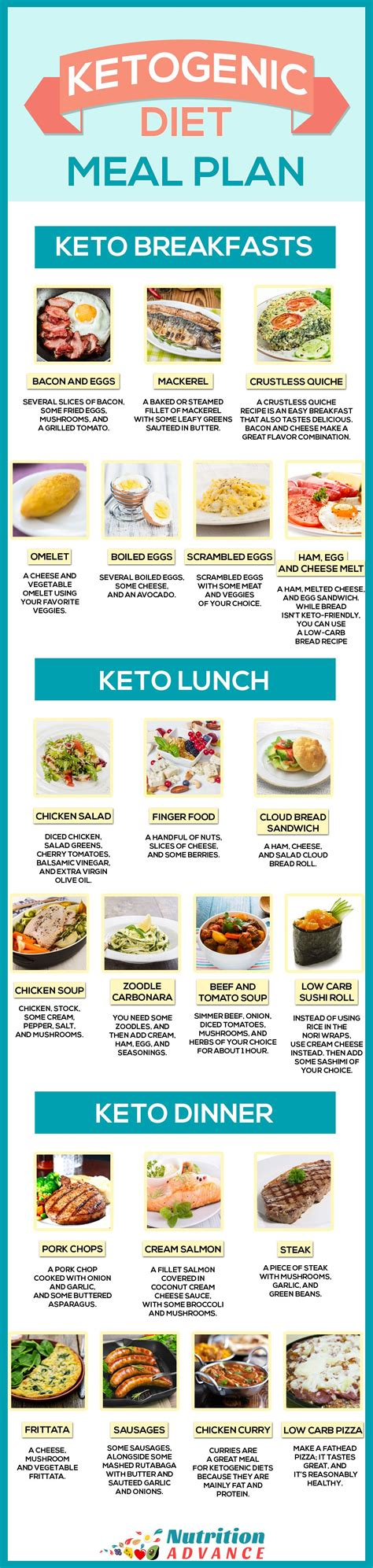 Keto Infographic – the Ketogenic Diet An Ultimate Guide to