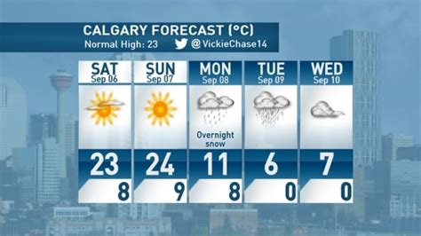 Snow in the forecast for Calgary next week - Calgary - CBC