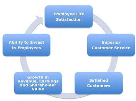 Employee Satisfaction and Factors - Assignment Point