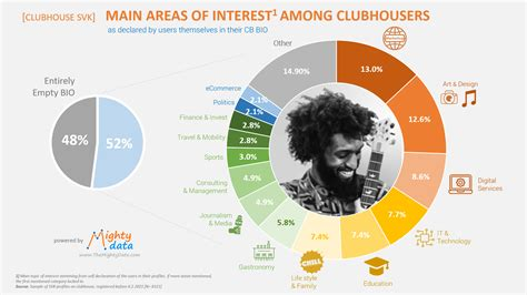 CLUBHOUSE DATA – FIRST INSIGHTS – THE MIGHTY DATA