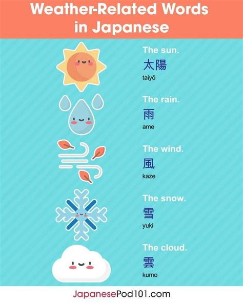 ☔⚡ Describe your WEATHER now in Japanese! #JapaneseGrammar