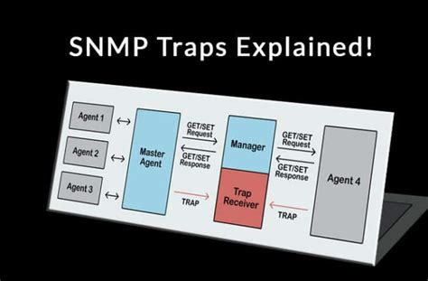 SNMP Traps Explained - A Full Breakdown, Definition & What
