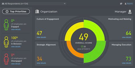 Employee Engagement Survey Sample Reports, Example of